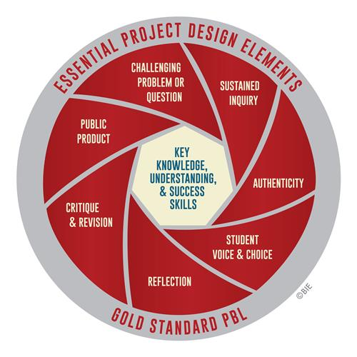 PBL Gold Standard Design Elements