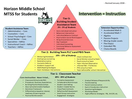 Horizon Middle School Multi-Tiered Support System Pyramid for Students